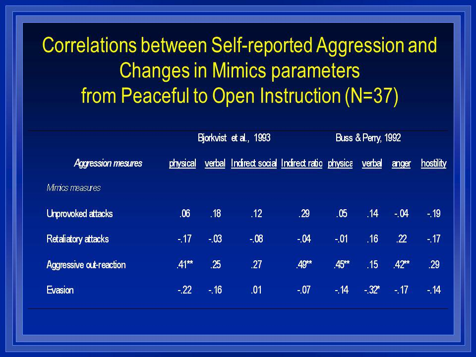 Correlations between Self-reported Aggression and Changes in Mimics parameters from Peaceful to Open Instruction (N=37)