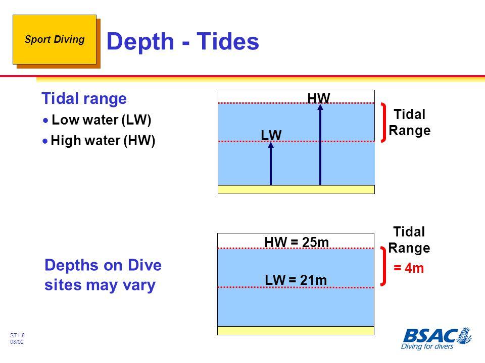 Sport Diving ST1.8 08/02 Depth - Tides Depths on Dive sites may vary LW = 21m HW = 25m Tidal Range = 4m HW LW Tidal range !Low water (LW) !High water (HW)