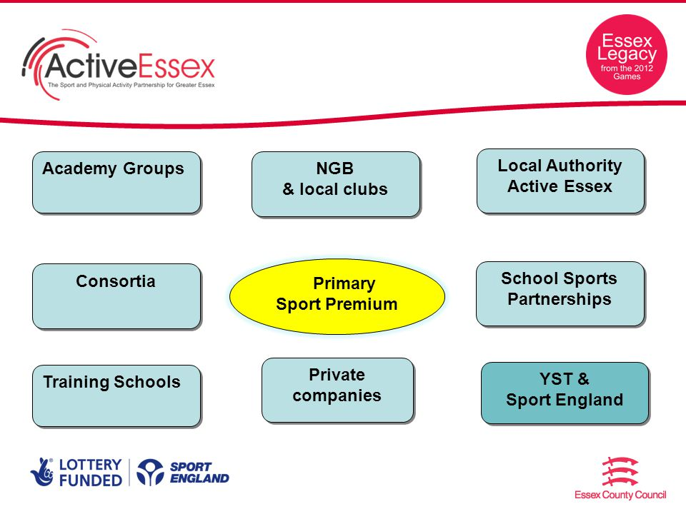School Sports Partnerships Consortia Academy Groups Training Schools Primary Sport Premium Private companies Local Authority Active Essex NGB & local clubs YST & Sport England YST & Sport England