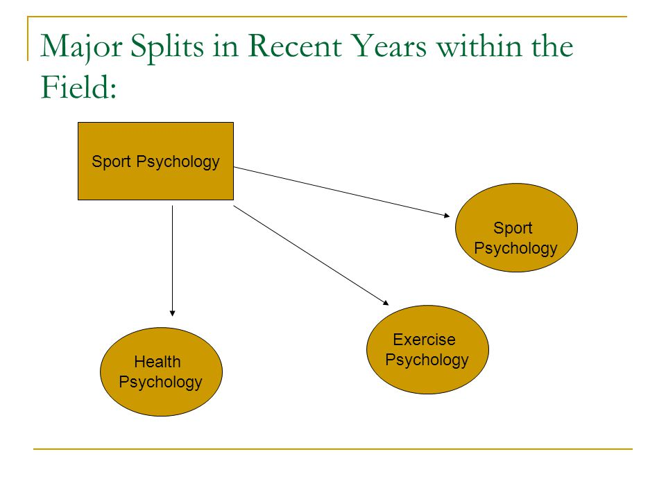 Major Splits in Recent Years within the Field: Sport Psychology Health Psychology Exercise Psychology Sport Psychology