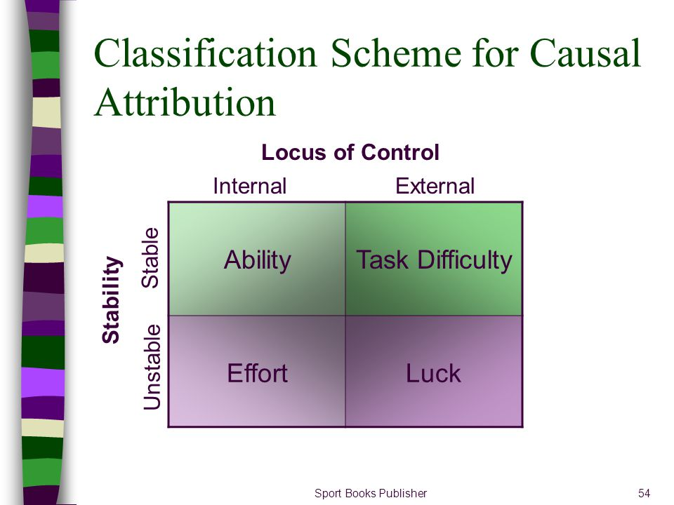 Sport Books Publisher54 Classification Scheme for Causal Attribution AbilityTask Difficulty EffortLuck InternalExternal Locus of Control Stability Sta