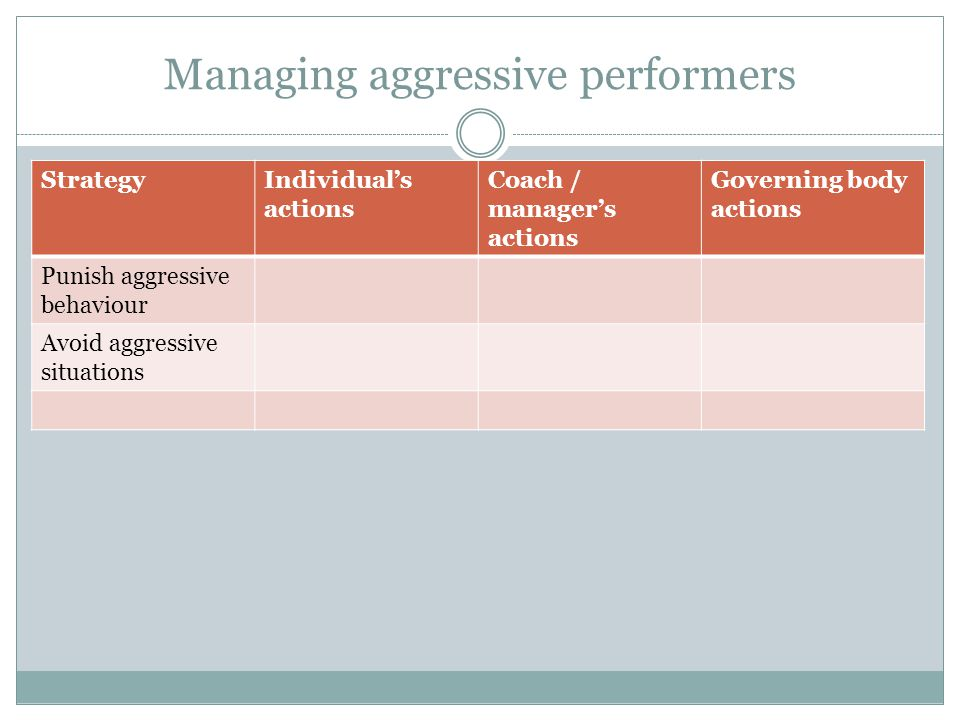 Managing aggressive performers StrategyIndividuals actions Coach / managers actions Governing body actions Punish aggressive behaviour Avoid aggressive situations