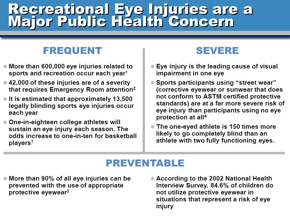 l More than 600,000 eye injuries related to sports and recreation occur each year 1 l 42,000 of these injuries are of a severity that requires Emergency Room attention 2 l It is estimated that approximately 13,500 legally blinding sports eye injuries occur each year l One-in-eighteen college athletes will sustain an eye injury each season.