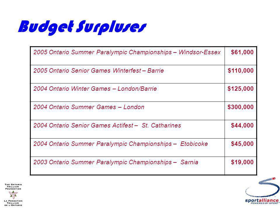 Budget Surpluses 2005 Ontario Summer Paralympic Championships – Windsor-Essex$61,000 2005 Ontario Senior Games Winterfest – Barrie$110,000 2004 Ontario Winter Games – London/Barrie$125,000 2004 Ontario Summer Games – London$300,000 2004 Ontario Senior Games Actifest – St.