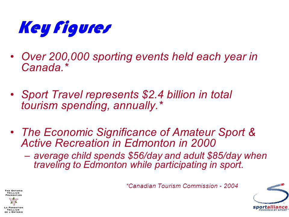 Key Figures Over 200,000 sporting events held each year in Canada.* Sport Travel represents $2.4 billion in total tourism spending, annually.* The Economic Significance of Amateur Sport & Active Recreation in Edmonton in 2000 –average child spends $56/day and adult $85/day when traveling to Edmonton while participating in sport.