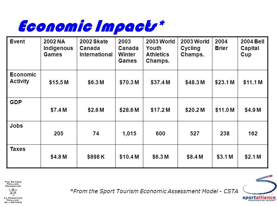 Economic Impacts* Event2002 NA Indigenous Games 2002 Skate Canada International 2003 Canada Winter Games 2003 World Youth Athletics Champs.