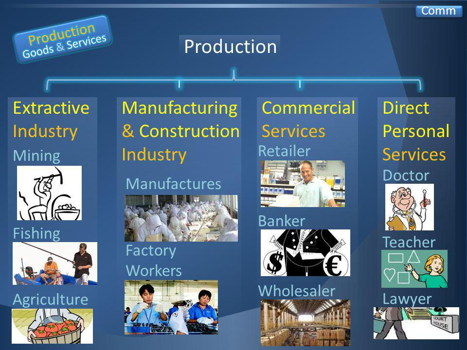 Production Manufacturing & Construction Industry Direct Personal Services Extractive Industry Commercial Services Mining Fishing Agriculture Manufactures Factory Workers Retailer Wholesaler Banker Doctor Teacher Lawyer Comm