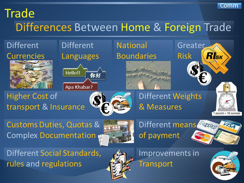 Trade Differences Between Home & Foreign Trade National Boundaries Different Currencies Different means of payment Customs Duties, Quotas & Complex Documentation Different Languages Hello!.