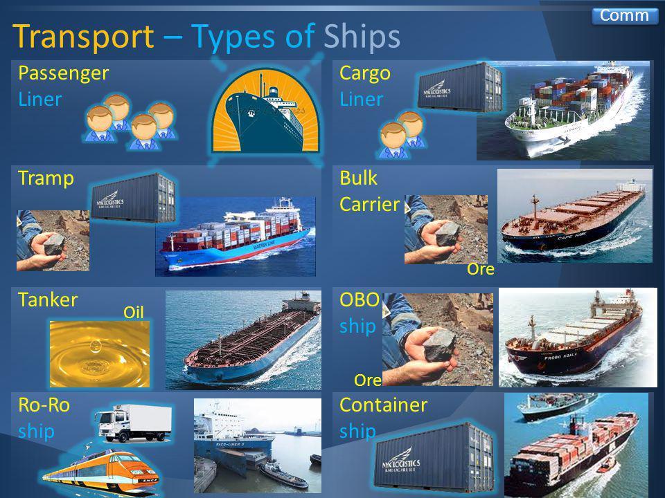 Transport – Types of Ships Comm Ro-Ro ship Container ship Bulk Carrier Ore Tanker Oil OBO ship Ore Tramp Cargo Liner Passenger Liner