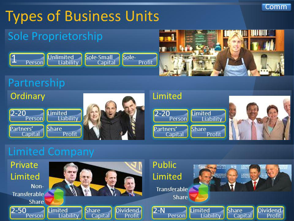 Types of Business Units Comm Limited Company Partnership Sole Proprietorship 1 Person Unlimited Liability Sole-Small Capital Sole- Profit Ordinary 2-20 Person Limited Liability Partners Capital Share Profit Limited 2-20 Person Limited Liability Partners Capital Share Profit Private Limited Non- Transferable Share 2-50 Person Limited Liability Share Capital Dividend Profit Public Limited 2-N Person Limited Liability Share Capital Dividend Profit Transferable Share