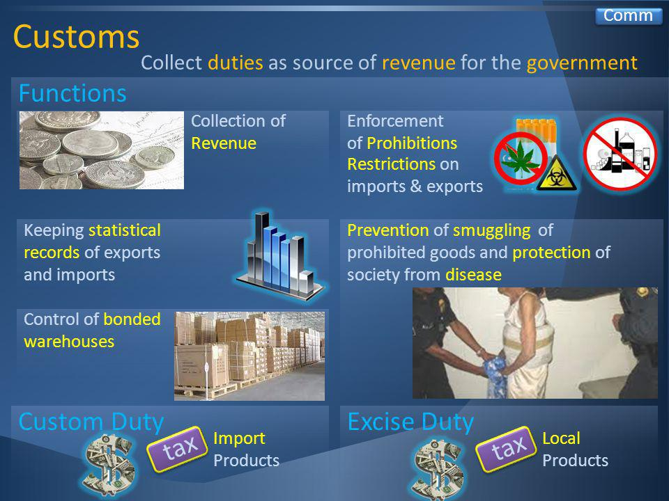 Customs Comm Functions Collect duties as source of revenue for the government Control of bonded warehouses Prevention of smuggling of prohibited goods and protection of society from disease Keeping statistical records of exports and imports Collection of Revenue Custom Duty tax Import Products Excise Duty tax Local Products Enforcement of Prohibitions Restrictions on imports & exports