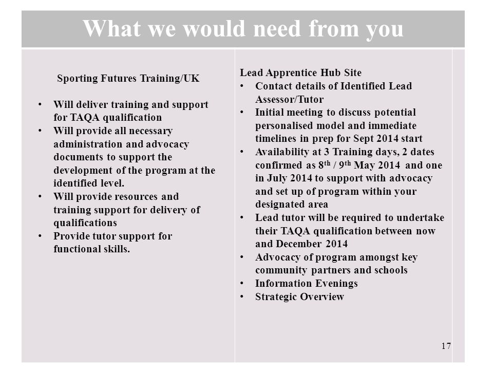 What we would need from you Lead Apprentice Hub Site Contact details of Identified Lead Assessor/Tutor Initial meeting to discuss potential personalised model and immediate timelines in prep for Sept 2014 start Availability at 3 Training days, 2 dates confirmed as 8 th / 9 th May 2014 and one in July 2014 to support with advocacy and set up of program within your designated area Lead tutor will be required to undertake their TAQA qualification between now and December 2014 Advocacy of program amongst key community partners and schools Information Evenings Strategic Overview 17 Sporting Futures Training/UK Will deliver training and support for TAQA qualification Will provide all necessary administration and advocacy documents to support the development of the program at the identified level.