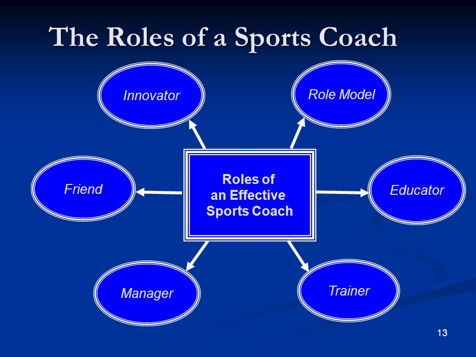 13 The Roles of a Sports Coach Roles of an Effective Sports Coach Innovator Friend Manager Trainer Role Model Educator