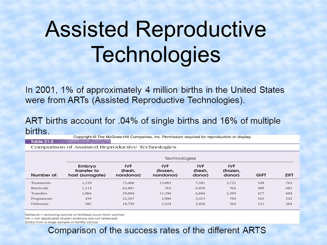 Assisted Reproductive Technologies In 2001, 1% of approximately 4 million births in the United States were from ARTs (Assisted Reproductive Technologi