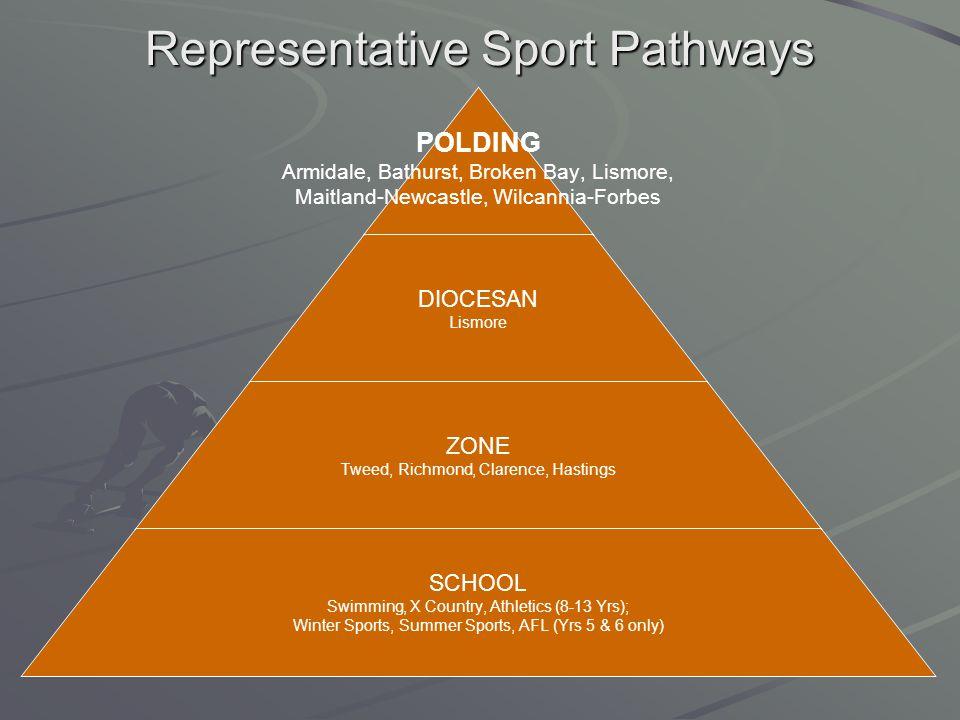 Representative Sport Pathways POLDING Armidale, Bathurst, Broken Bay, Lismore, Maitland-Newcastle, Wilcannia-Forbes DIOCESAN Lismore ZONE Tweed, Richm