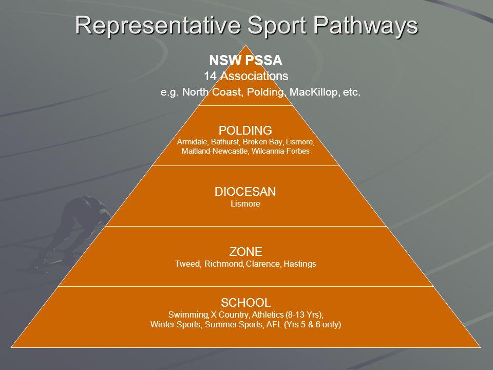 Representative Sport Pathways NSW PSSA 14 Associations e.g. North Coast, Polding, MacKillop, etc. POLDING Armidale, Bathurst, Broken Bay, Lismore, Mai