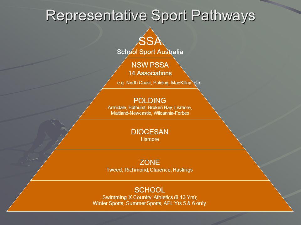 Representative Sport Pathways SSA School Sport Australia NSW PSSA 14 Associations e.g. North Coast, Polding, MacKillop, etc. POLDING Armidale, Bathurs