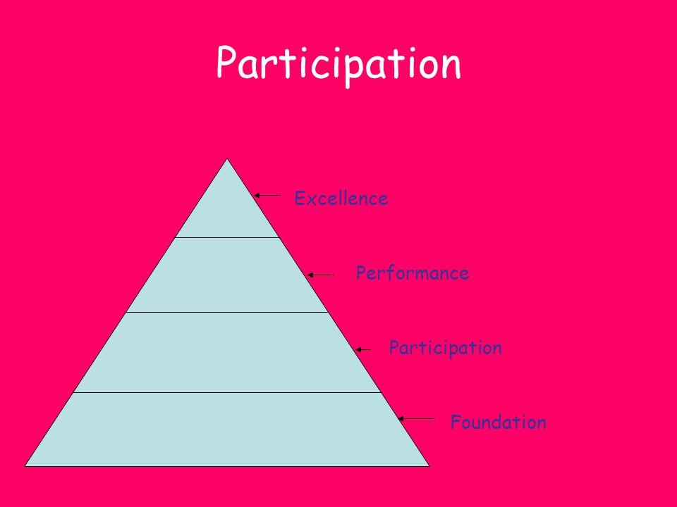 Participation Foundation Participation Performance Excellence