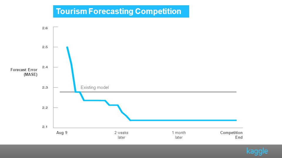 Forecast Error (MASE) Existing model Tourism Forecasting Competition Aug 92 weeks later 1 month later Competition End