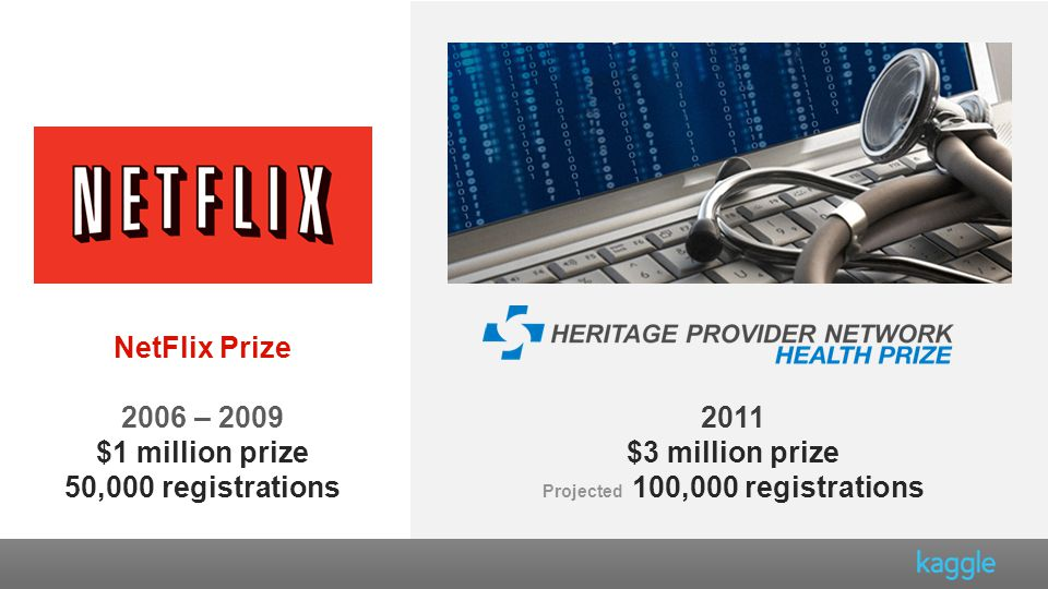 NetFlix Prize 2006 – 2009 $1 million prize 50,000 registrations 2011 $3 million prize Projected 100,000 registrations