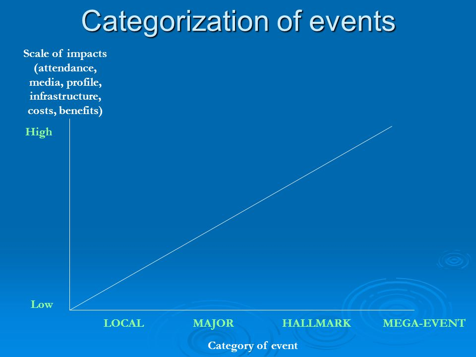 Categorization of events Local or community events : Local consumers (Beach events, Corrida, Snowboard & Surf contest, ATP International Series Tournaments, National Events…) Local or community events : Local consumers (Beach events, Corrida, Snowboard & Surf contest, ATP International Series Tournaments, National Events…) Major events : Media interest (coverage & benefits) and capability of attracting significant visitor numbers (Formula 1, Master Series ATP, PGA…) Major events : Media interest (coverage & benefits) and capability of attracting significant visitor numbers (Formula 1, Master Series ATP, PGA…)