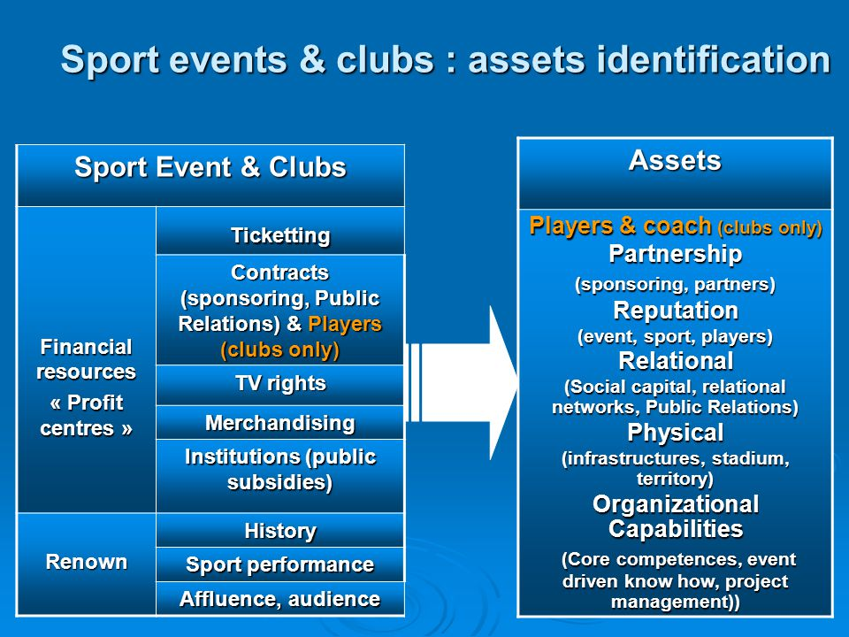 RBV first model for a sport organization Relational Resources Partnership Resources Resources portfolio Core Competencies, Capabilities Performance, Sucess Long Term Sport Success Organizational team, Managers PROPERTIES?PROPERTIES.