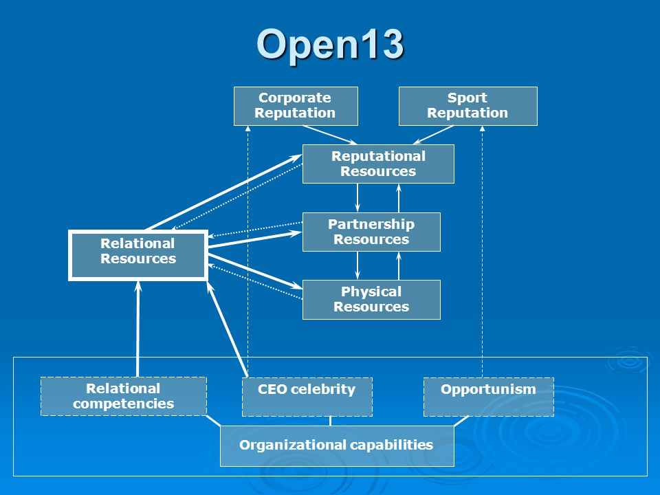 Cascade of assets Stock of resources Relational Resources « Axes » Partnership Resources Reputational Resources Physical resources Learning Organizational Capabilities Dynamic Capabilities « Bricolage »