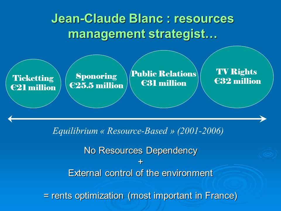 Jean-Claude Blanc : resources management strategist… No Resources Dependency + External control of the environment = rents optimization (most importan