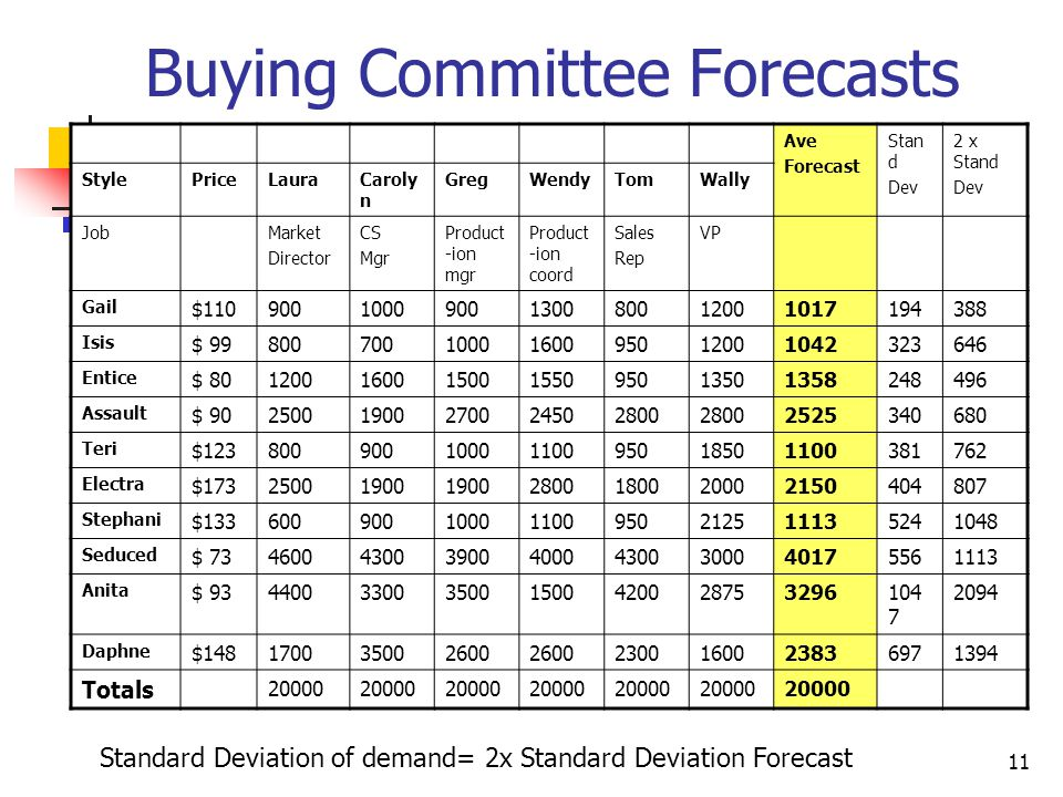 11 Buying Committee Forecasts Ave Forecast Stan d Dev 2 x Stand Dev StylePriceLauraCaroly n GregWendyTomWally JobMarket Director CS Mgr Product -ion m