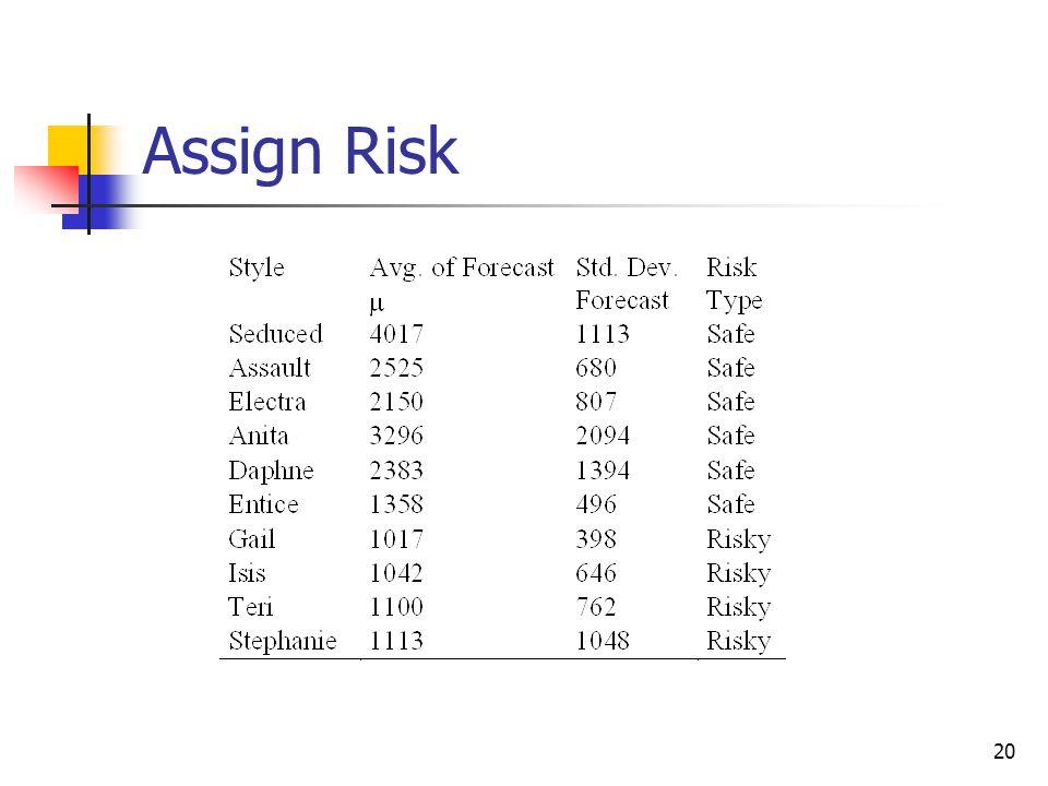 20 Assign Risk