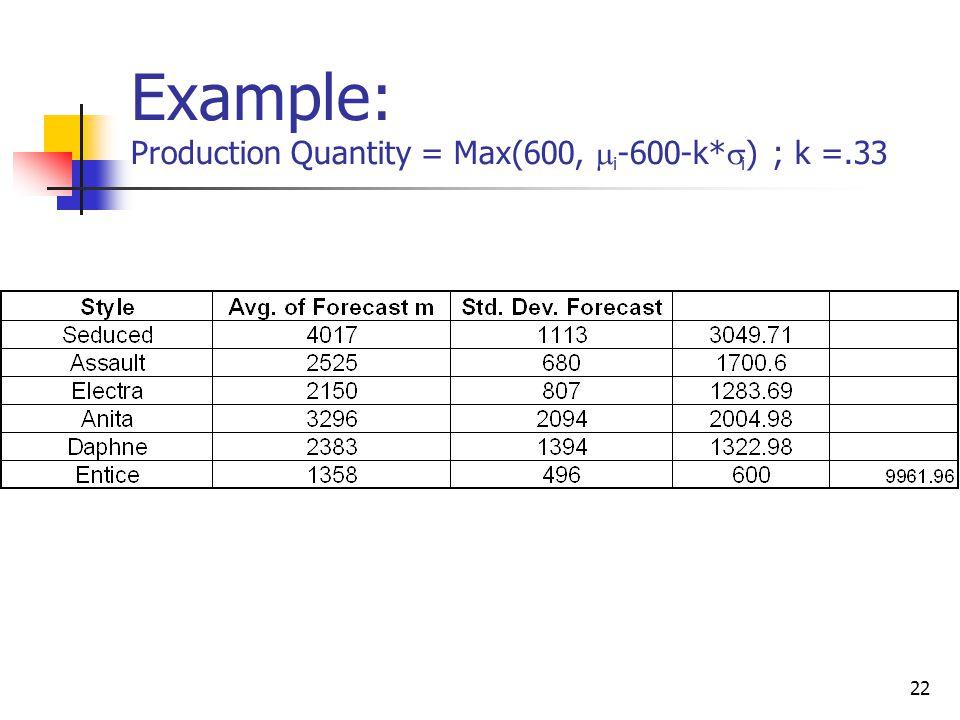 22 Example: Production Quantity = Max(600, i -600-k* i ) ; k =.33