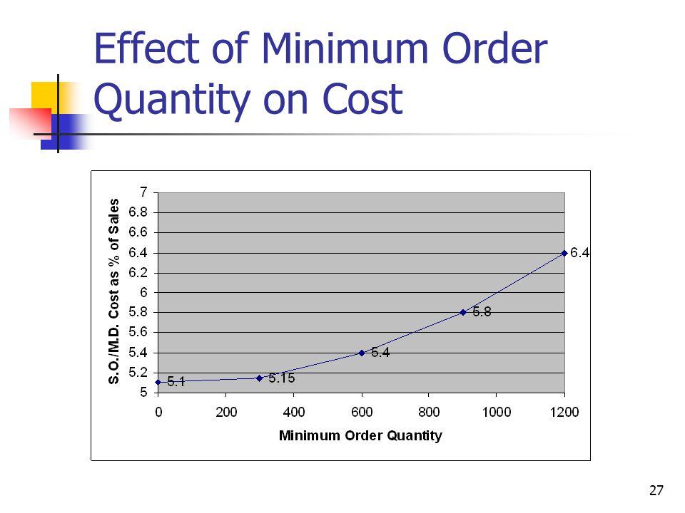 27 Effect of Minimum Order Quantity on Cost