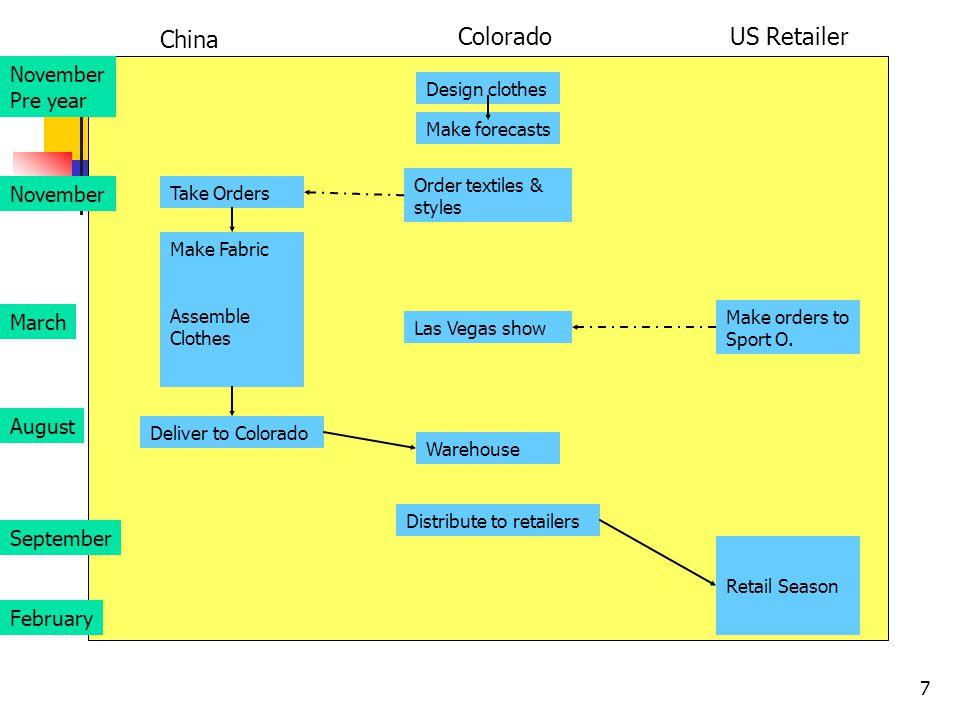 7 November Pre year February September August March November China ColoradoUS Retailer Design clothes Order textiles & styles Las Vegas show Warehouse