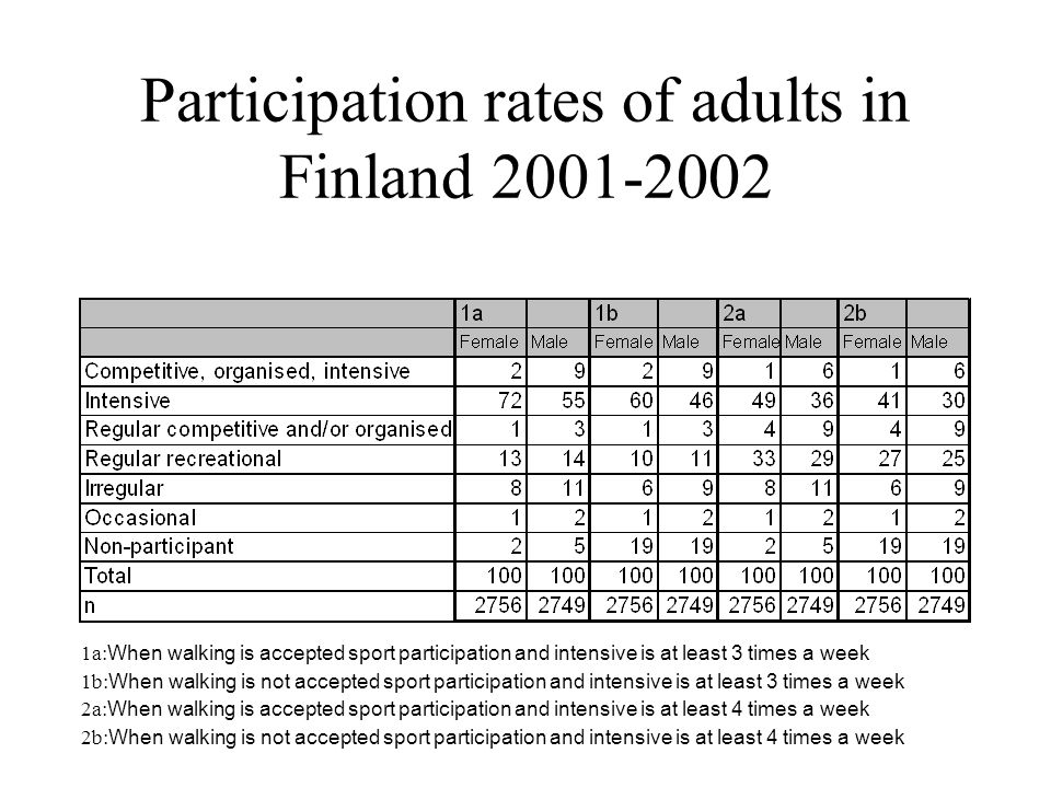 Participation rates of adults in Finland 2001-2002 1a: When walking is accepted sport participation and intensive is at least 3 times a week 1b: When walking is not accepted sport participation and intensive is at least 3 times a week 2a: When walking is accepted sport participation and intensive is at least 4 times a week 2b: When walking is not accepted sport participation and intensive is at least 4 times a week