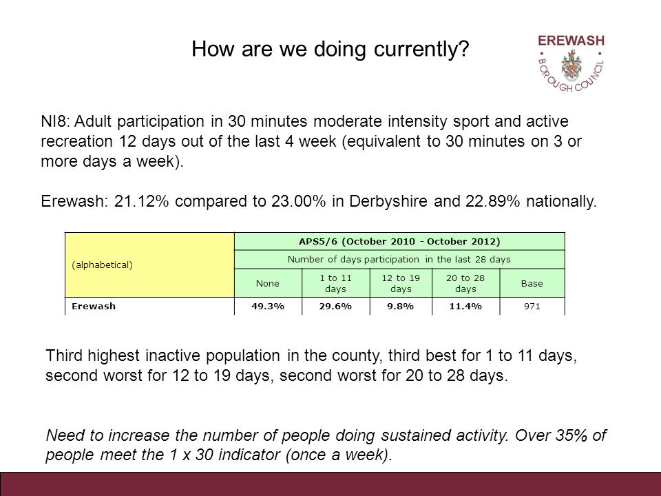 Other indicators 5.7% of people in Erewash give some time to volunteering in Sport this compares to 8% across Derbyshire.