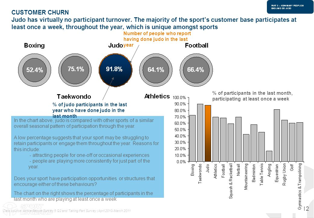 12 CUSTOMER CHURN Judo has virtually no participant turnover. The majority of the sports customer base participates at least once a week, throughout t
