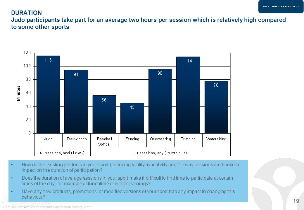 19 DURATION Judo participants take part for an average two hours per session which is relatively high compared to some other sports How do the existin