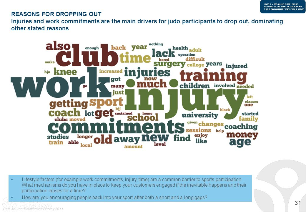 31 REASONS FOR DROPPING OUT Injuries and work commitments are the main drivers for judo participants to drop out, dominating other stated reasons Data