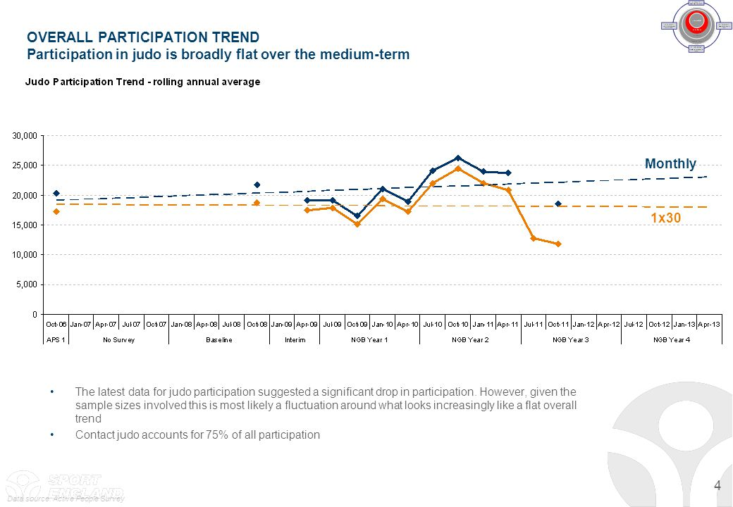 4 OVERALL PARTICIPATION TREND Participation in judo is broadly flat over the medium-term The latest data for judo participation suggested a significan