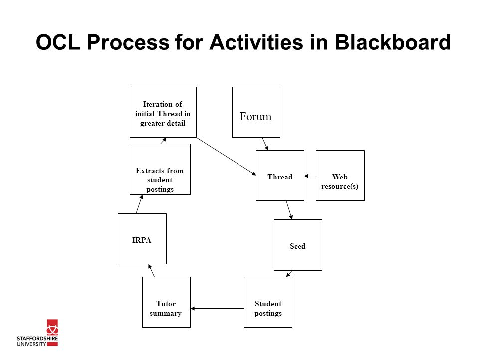 OCL Process for Activities in Blackboard Iteration of initial Thread in greater detail Forum ThreadWeb resource(s) Seed Student postings Tutor summary IRPA Extracts from student postings