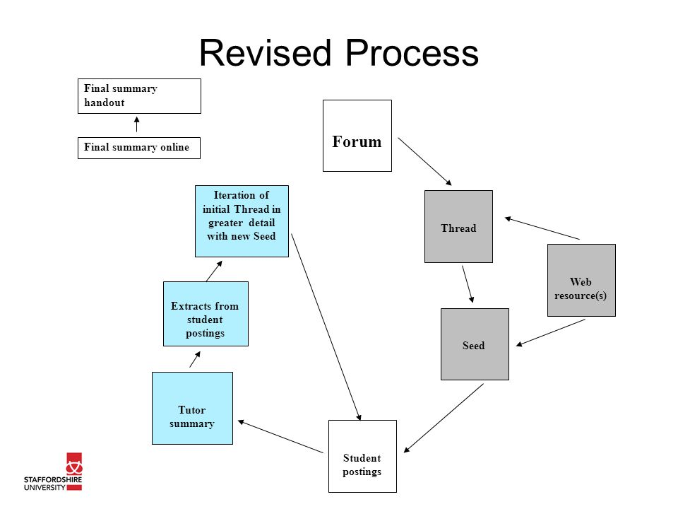 Revised Process Iteration of initial Thread in greater detail with new Seed Forum Thread Web resource(s) Seed Student postings Tutor summary Extracts from student postings Final summary online Final summary handout