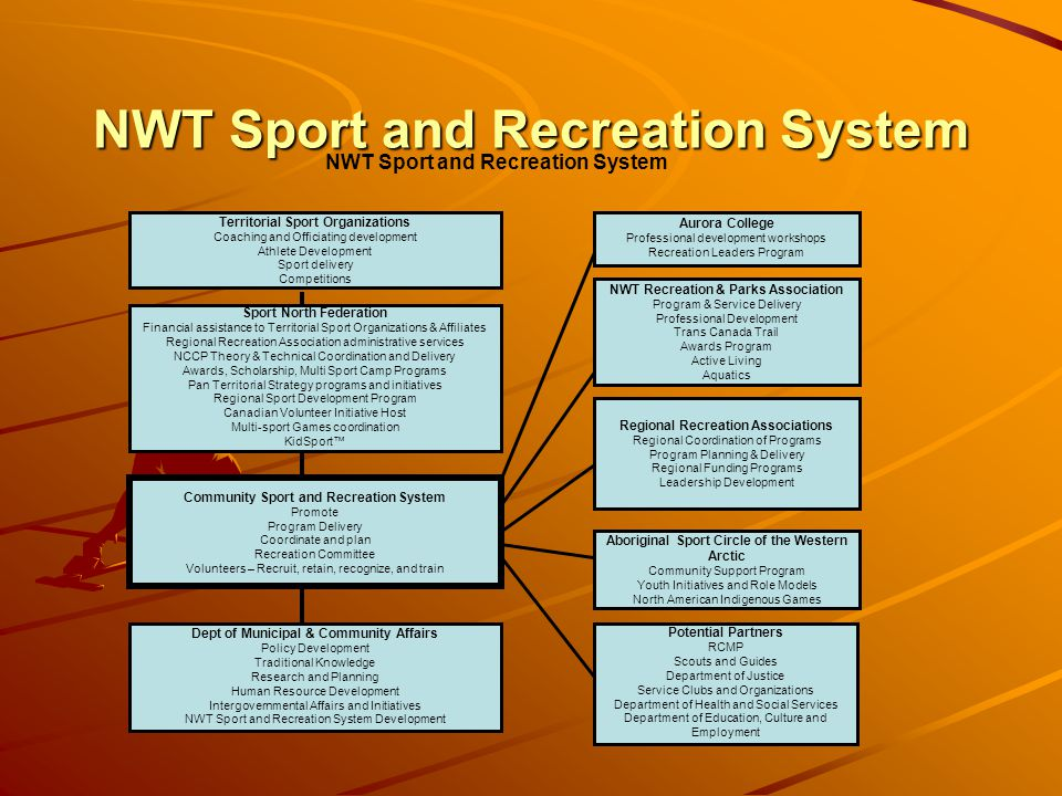 NWT Sport and Recreation System Community Sport and Recreation System Promote Program Delivery Coordinate and plan Recreation Committee Volunteers – Recruit, retain, recognize, and train Sport North Federation Financial assistance to Territorial Sport Organizations & Affiliates Regional Recreation Association administrative services NCCP Theory & Technical Coordination and Delivery Awards, Scholarship, Multi Sport Camp Programs Pan Territorial Strategy programs and initiatives Regional Sport Development Program Canadian Volunteer Initiative Host Multi-sport Games coordination KidSport Dept of Municipal & Community Affairs Policy Development Traditional Knowledge Research and Planning Human Resource Development Intergovernmental Affairs and Initiatives NWT Sport and Recreation System Development NWT Recreation & Parks Association Program & Service Delivery Professional Development Trans Canada Trail Awards Program Active Living Aquatics Regional Recreation Associations Regional Coordination of Programs Program Planning & Delivery Regional Funding Programs Leadership Development Aboriginal Sport Circle of the Western Arctic Community Support Program Youth Initiatives and Role Models North American Indigenous Games Potential Partners RCMP Scouts and Guides Department of Justice Service Clubs and Organizations Department of Health and Social Services Department of Education, Culture and Employment Aurora College Professional development workshops Recreation Leaders Program NWT Sport and Recreation System Territorial Sport Organizations Coaching and Officiating development Athlete Development Sport delivery Competitions
