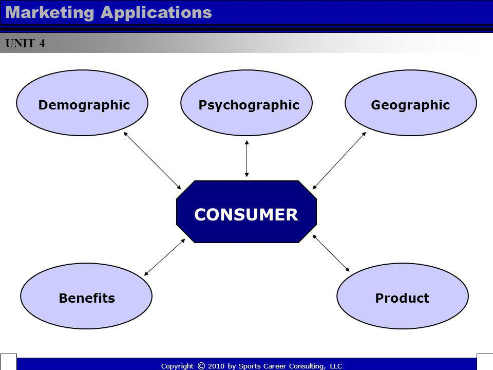 UNIT 4 Marketing Applications CONSUMER DemographicPsychographicGeographic BenefitsProduct Copyright © 2010 by Sports Career Consulting, LLC