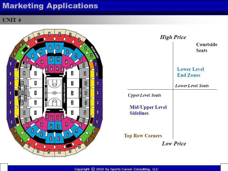 UNIT 4 Marketing Applications High Price Top Row Corners Mid/Upper Level Sidelines Upper Level Seats Low Price Lower Level End Zones Courtside Seats L