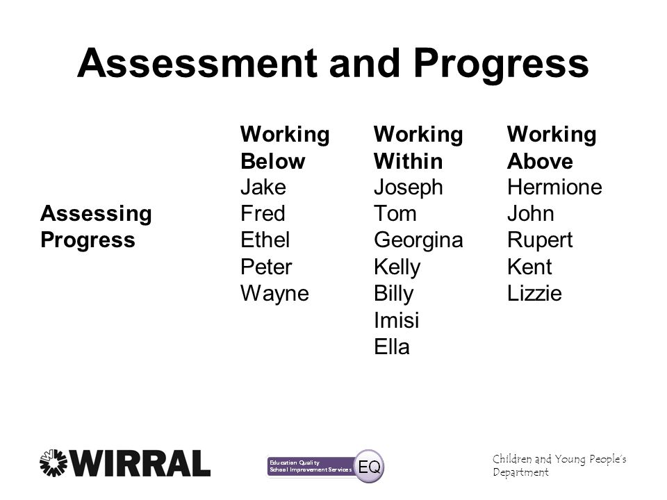 Children and Young Peoples Department Assessment and Progress WorkingWorking Working BelowWithinAbove JakeJosephHermione AssessingFredTomJohn Progress