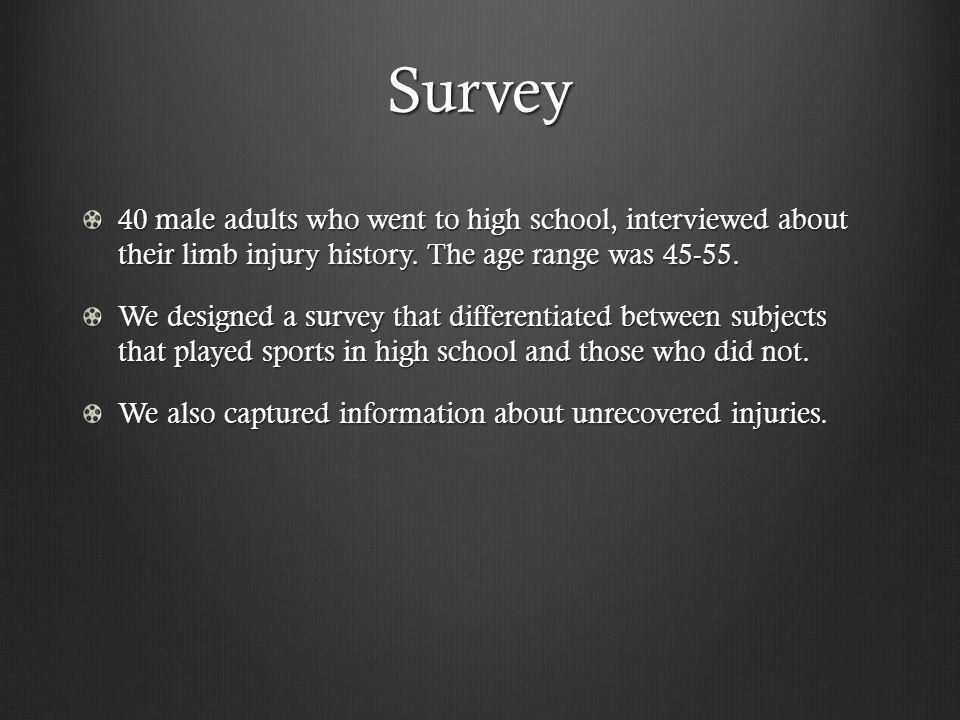 Survey 40 male adults who went to high school, interviewed about their limb injury history.