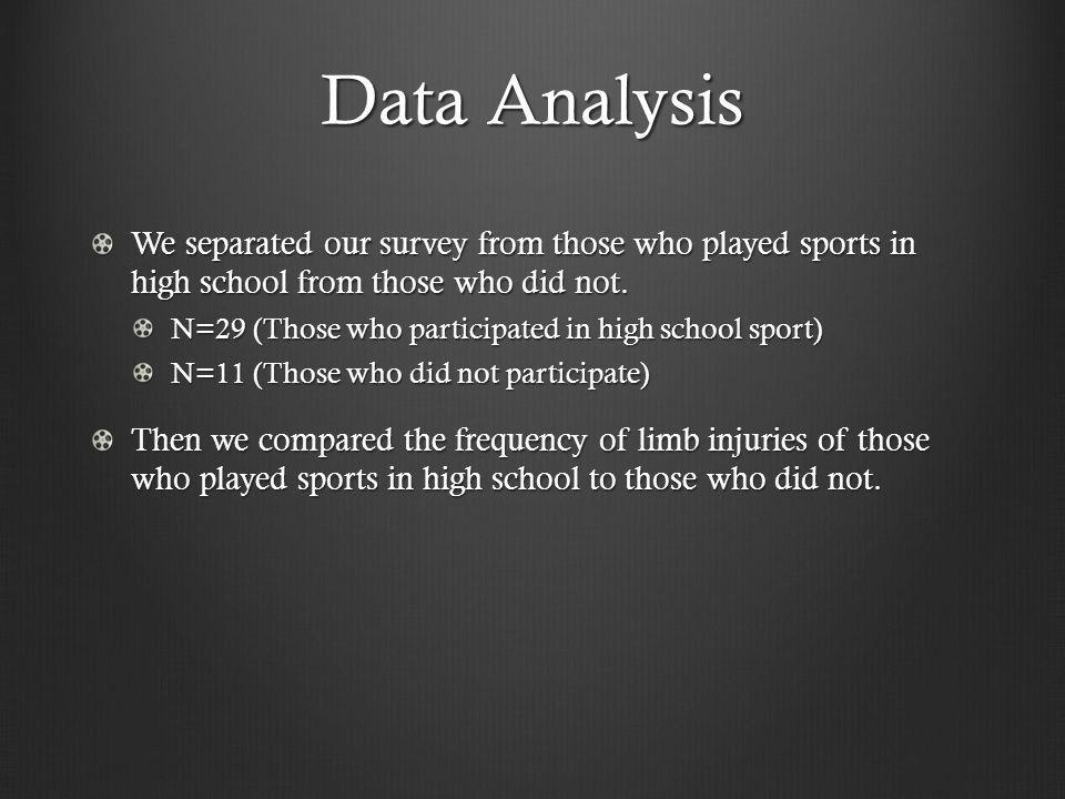 Data Analysis We separated our survey from those who played sports in high school from those who did not.