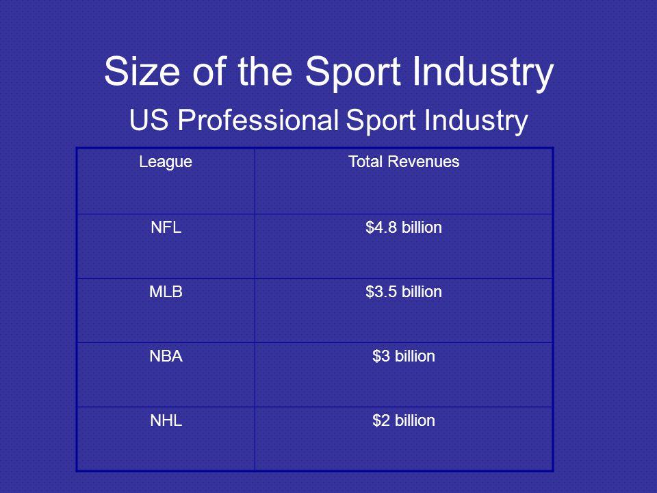 LeagueTotal Revenues NFL$4.8 billion MLB$3.5 billion NBA$3 billion NHL$2 billion Size of the Sport Industry US Professional Sport Industry