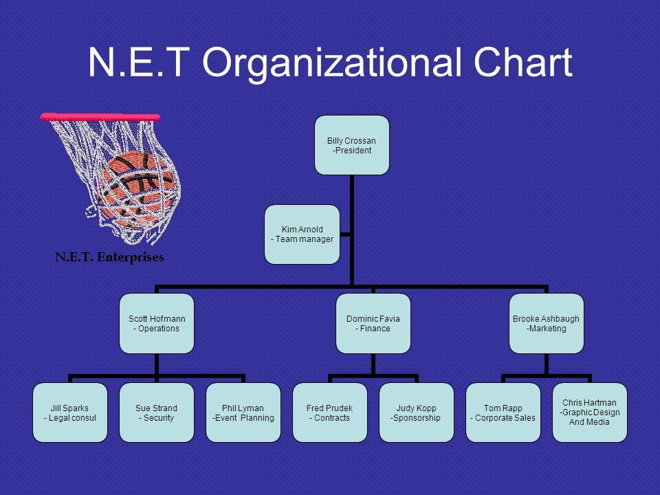 N.E.T Organizational Chart Billy Crossan -President Scott Hofmann - Operations Jill Sparks - Legal consul Sue Strand - Security Phil Lyman -Event Plan