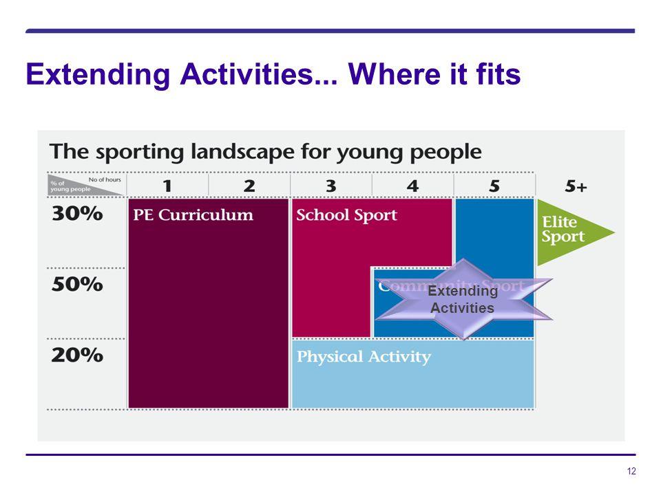 12 Extending Activities... Where it fits Extending Activities